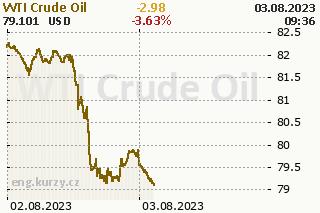 Oil price development chart