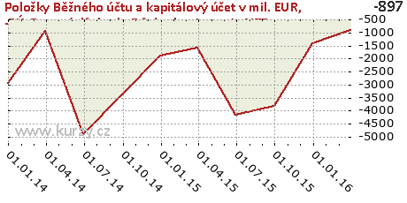 -BÚ-Prvotní důchody-Důchody z investic-NET,Položky Běžného účtu a kapitálový účet v mil. EUR