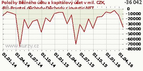 -BÚ-Prvotní důchody-Důchody z investic-NET,Položky Běžného účtu a kapitálový účet v mil. CZK