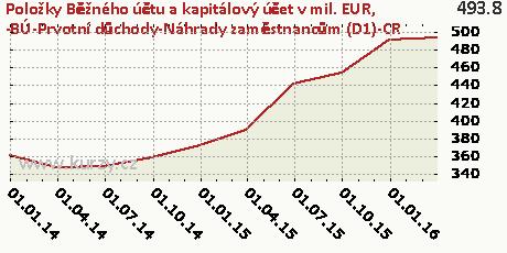 -BÚ-Prvotní důchody-Náhrady zaměstnancům (D1)-CR,Položky Běžného účtu a kapitálový účet v mil. EUR