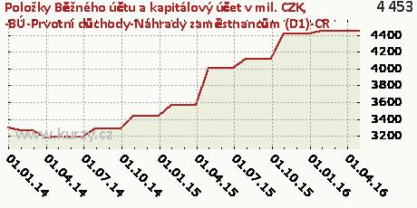 -BÚ-Prvotní důchody-Náhrady zaměstnancům (D1)-CR,Položky Běžného účtu a kapitálový účet v mil. CZK