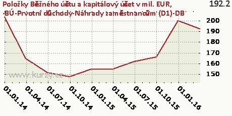 -BÚ-Prvotní důchody-Náhrady zaměstnancům (D1)-DB,Položky Běžného účtu a kapitálový účet v mil. EUR
