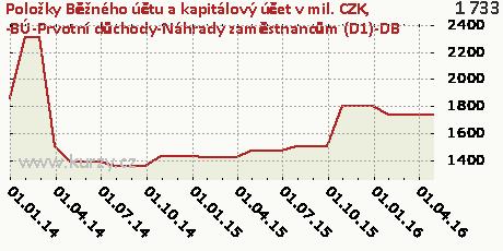 -BÚ-Prvotní důchody-Náhrady zaměstnancům (D1)-DB,Položky Běžného účtu a kapitálový účet v mil. CZK