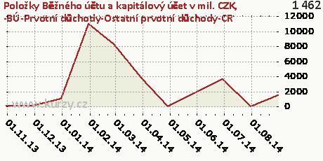 -BÚ-Prvotní důchody-Ostatní prvotní důchody-CR,Položky Běžného účtu a kapitálový účet v mil. CZK