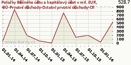 -BÚ-Prvotní důchody-Ostatní prvotní důchody-CR,Položky Běžného účtu a kapitálový účet v mil. EUR
