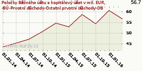 -BÚ-Prvotní důchody-Ostatní prvotní důchody-DB,Položky Běžného účtu a kapitálový účet v mil. EUR