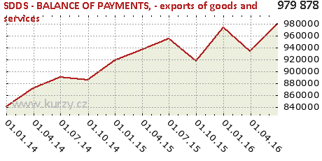 - exports of goods and services,SDDS - BALANCE OF PAYMENTS