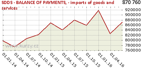 - imports of goods and services,SDDS - BALANCE OF PAYMENTS