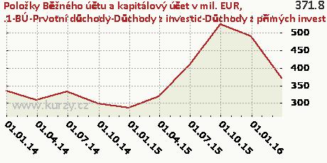 .1-BÚ-Prvotní důchody-Důchody z investic-Důchody z přímých investice-CR,Položky Běžného účtu a kapitálový účet v mil. EUR