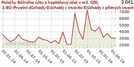 .1-BÚ-Prvotní důchody-Důchody z investic-Důchody z přímých investice-CR,Položky Běžného účtu a kapitálový účet v mil. CZK