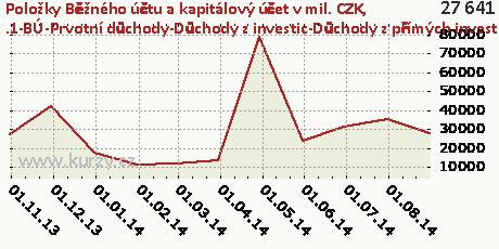 .1-BÚ-Prvotní důchody-Důchody z investic-Důchody z přímých investice-DB,Položky Běžného účtu a kapitálový účet v mil. CZK