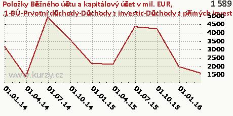 .1-BÚ-Prvotní důchody-Důchody z investic-Důchody z přímých investice-DB,Položky Běžného účtu a kapitálový účet v mil. EUR