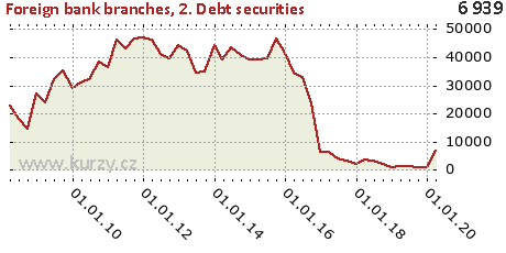 1. Debt instruments,Foreign bank branches