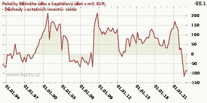 .3-BÚ-Prvotní důchody-Důchody z investic-Důchody z ostatních investic-NET - Graf rozdílový