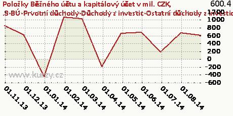 .3-BÚ-Prvotní důchody-Důchody z investic-Ostatní důchody z investic-NET,Položky Běžného účtu a kapitálový účet v mil. CZK