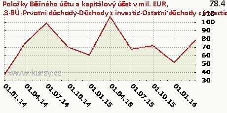 .3-BÚ-Prvotní důchody-Důchody z investic-Ostatní důchody z investic-NET,Položky Běžného účtu a kapitálový účet v mil. EUR