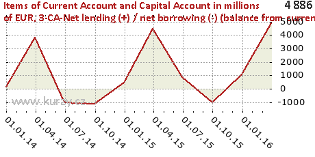 3-CA-Net lending (+) / net borrowing (-) (balance from current and capital account) (B9)-NET,Items of Current Account and Capital Account in millions of EUR