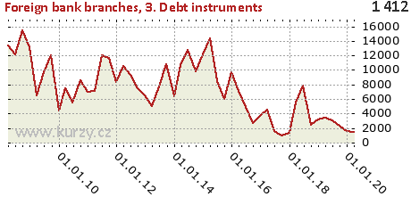 3. Debt instruments,Foreign bank branches