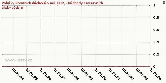 .4-BÚ-Prvotní důchody-Důchody z investic-Důchody z rezervních aktiv-DB - Graf