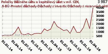 .4-BÚ-Prvotní důchody-Důchody z investic-Důchody z rezervních aktiv-NET,Položky Běžného účtu a kapitálový účet v mil. CZK