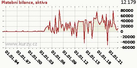 aktiva,Platební bilance