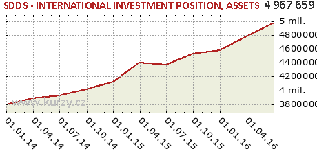 ASSETS,SDDS - INTERNATIONAL INVESTMENT POSITION