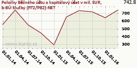 b-BÚ-Služby (P72/P82)-NET,Položky Běžného účtu a kapitálový účet v mil. EUR