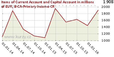 B-CA-Primary income-CR,Items of Current Account and Capital Account in millions of EUR