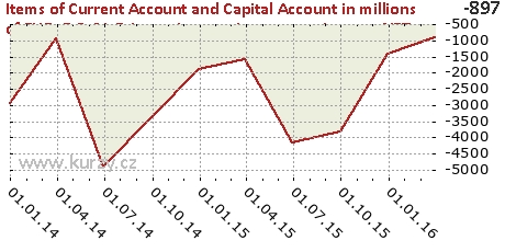B.2-CA-Primary income-Investment income-NET,Items of Current Account and Capital Account in millions of EUR