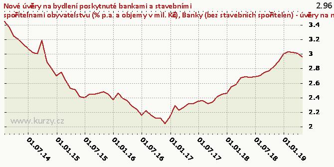 Banky (bez stavebních spořitelen) - úvěry na nákup bytových nemovitostí celkem - RPSN (%) - Graf