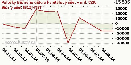 Běžný účet (B12)-NET,Položky Běžného účtu a kapitálový účet v mil. CZK