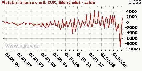 Běžný účet (B12)-NET,Platební bilance v mil. EUR