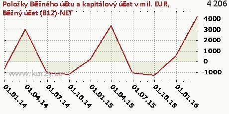 Běžný účet (B12)-NET,Položky Běžného účtu a kapitálový účet v mil. EUR