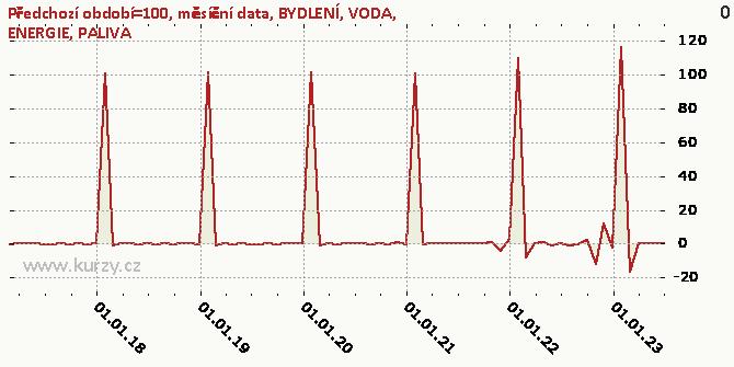 BYDLENÍ, VODA, ENERGIE, PALIVA - Graf rozdílový