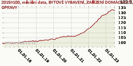 BYTOVÉ VYBAVENÍ, ZAŘÍZENÍ DOMÁCNOSTI, OPRAVY,2015=100, měsíční data