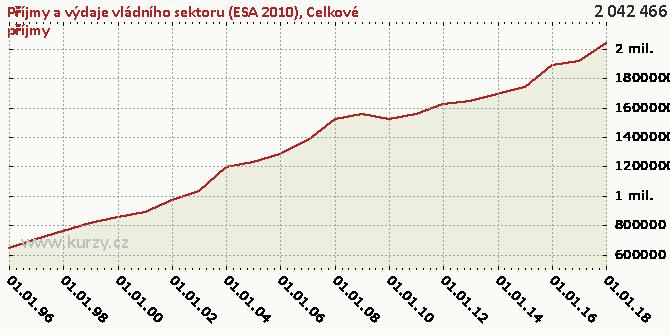 Celkové příjmy - Graf