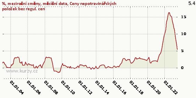 Ceny nepotravinářských položek bez regul. cen - Graf
