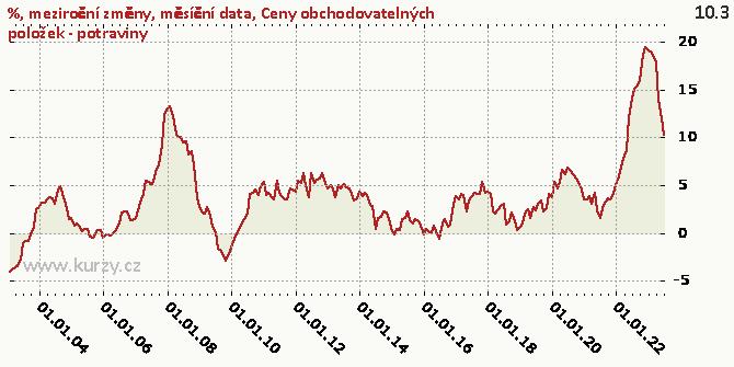 Ceny obchodovatelných položek - potraviny - Graf