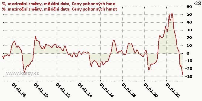 Ceny pohonných hmot - Graf