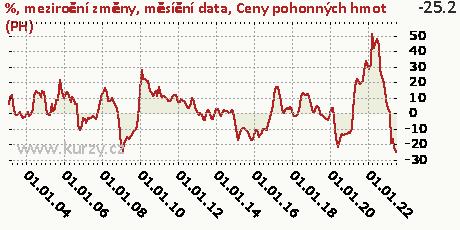 Ceny pohonných hmot (PH),%, meziroční změny, měsíční data