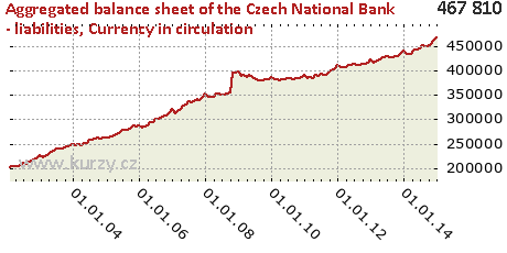 Currency in circulation,Aggregated balance sheet of the Czech National Bank - liabilities