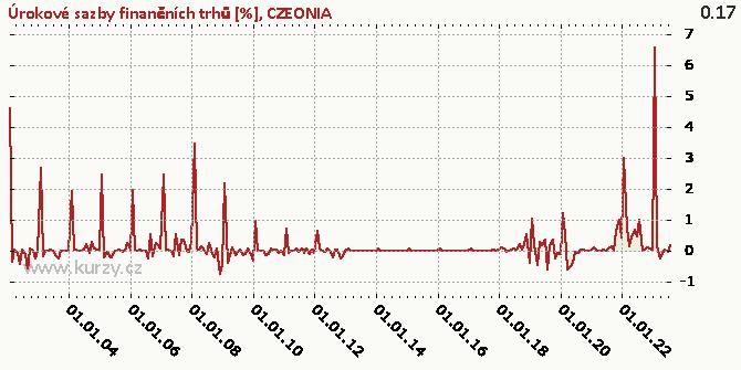 CZEONIA - Graf rozdílový