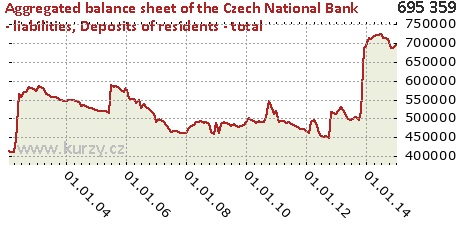Deposits of residents - total,Aggregated balance sheet of the Czech National Bank - liabilities