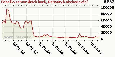 Deriváty k obchodování,Pobočky zahraničních bank