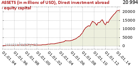 Direct investment abroad - equity capital,ASSETS (in millions of USD)