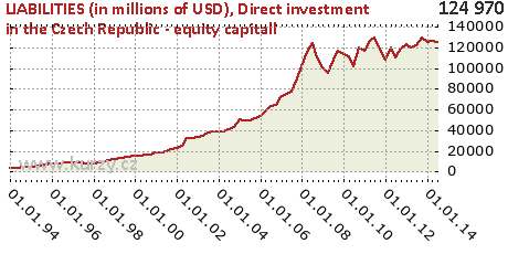 Direct investment in the Czech Republic - equity capitall,LIABILITIES (in millions of USD)