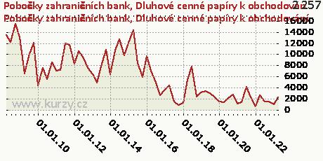Dluhové cenné papíry k obchodování,Pobočky zahraničních bank