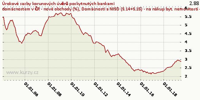 Domácnosti a NISD (S.14+S.15) - na nákup byt. nemovitostí - fixace sazby nad 1 rok do 5 let včetně - Graf