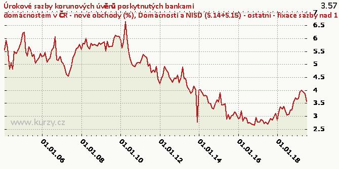 Domácnosti a NISD (S.14+S.15) - ostatní - fixace sazby nad 1 rok do 5 let včetně - Graf