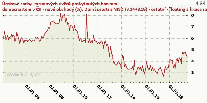 Domácnosti a NISD (S.14+S.15) - ostatní - floating a fixace sazby do 1 roku včetně - Graf